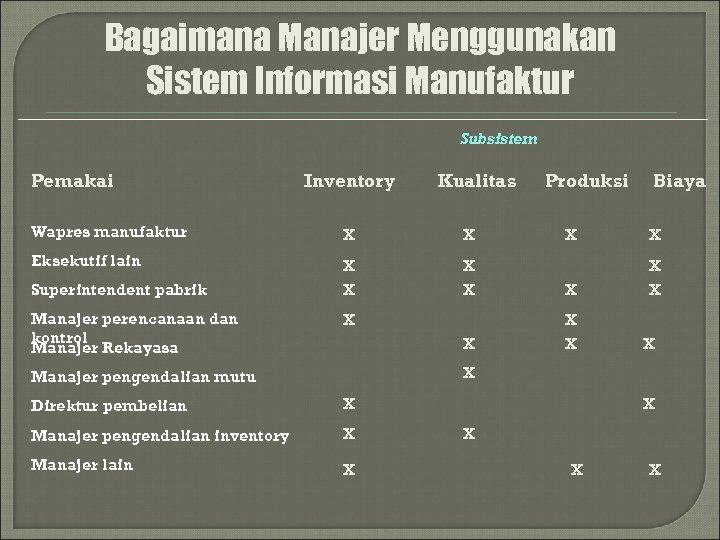 Bagaimana Manajer Menggunakan Sistem Informasi Manufaktur Subsistem Pemakai Inventory Kualitas Wapres manufaktur X X