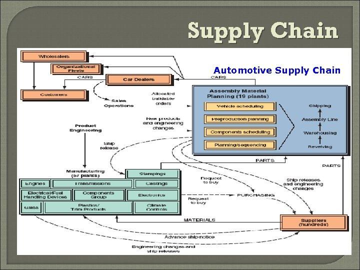 Supply Chain Automotive Supply Chain