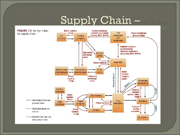 Supply Chain – Toy Industry