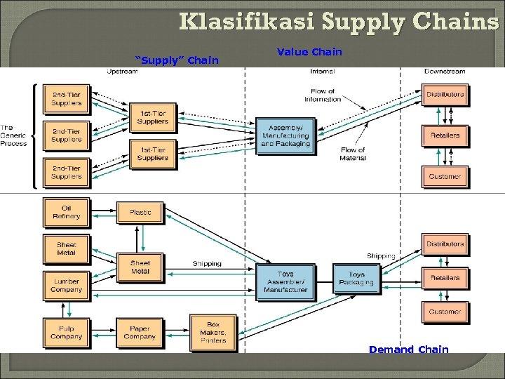 "Klasifikasi Supply Chains ""Supply"" Chain Value Chain Demand Chain"