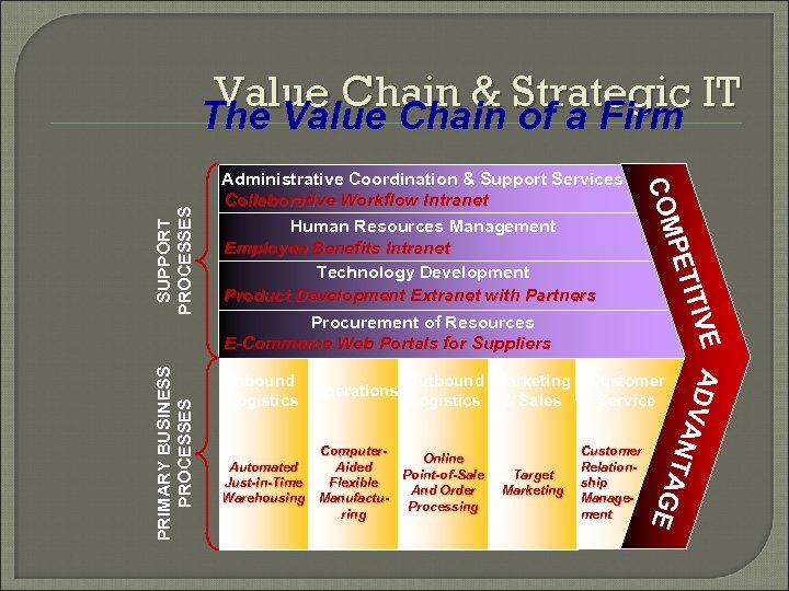 Value Chain & Strategic IT The Value Chain of a Firm Procurement of Resources