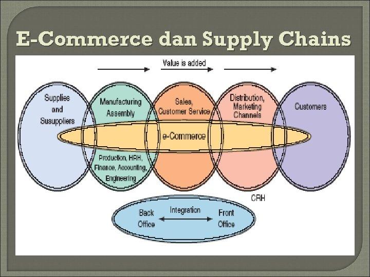 E-Commerce dan Supply Chains Continued