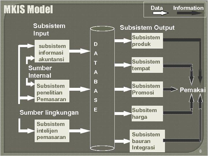 MKIS Model Data Subsistem Input subsistem informasi akuntansi Sumber Internal Subsistem penelitian Pemasaran Sumber