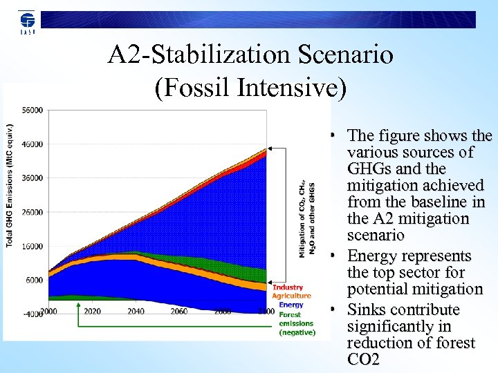 A 2 -Stabilization Scenario (Fossil Intensive) • The figure shows the various sources of