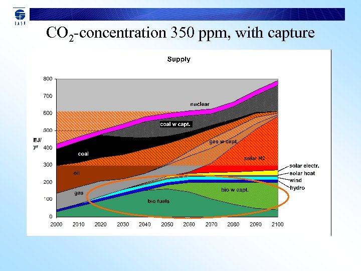 CO 2 -concentration 350 ppm, with capture