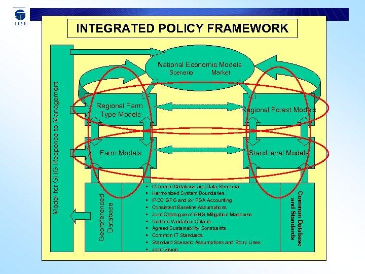 INTEGRATED POLICY FRAMEWORK National Economic Models Market Regional Forest Models Farm Models Stand level