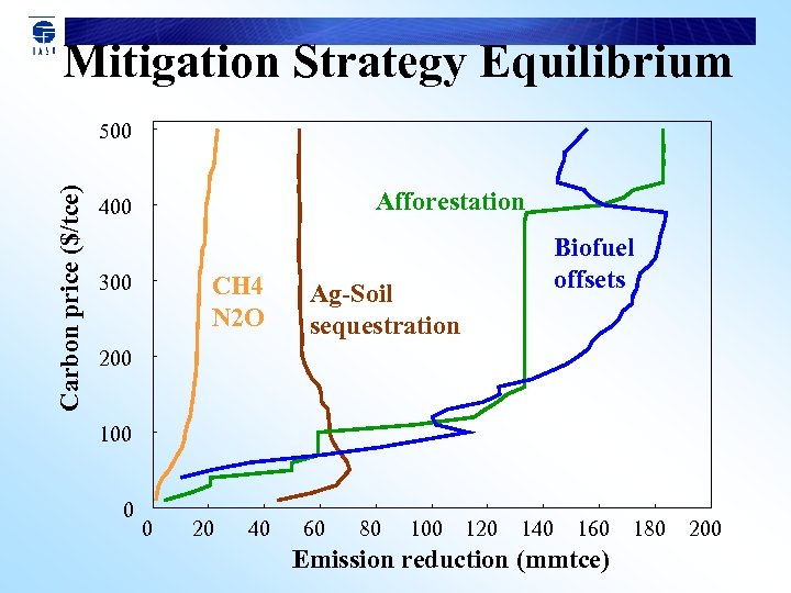 Mitigation Strategy Equilibrium Carbon price ($/tce) 500 Afforestation 400 300 CH 4 N 2
