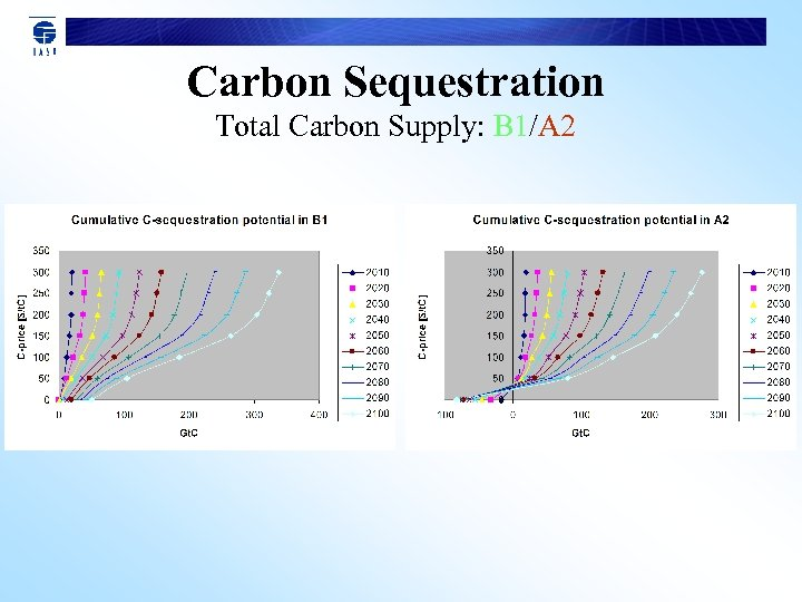Carbon Sequestration Total Carbon Supply: B 1/A 2