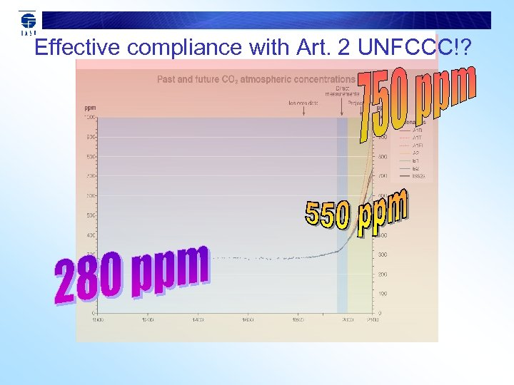 Effective compliance with Art. 2 UNFCCC!?