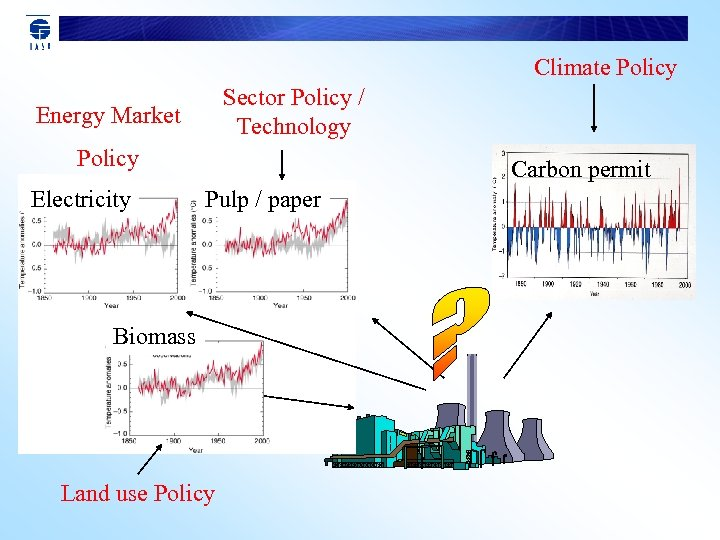 Climate Policy Sector Policy / Technology Energy Market Policy Electricity Carbon permit Pulp /