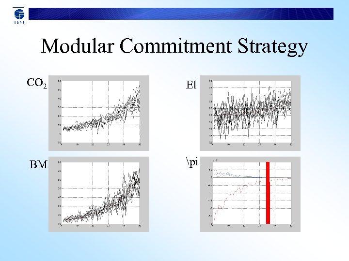 Modular Commitment Strategy CO 2 El BM pi
