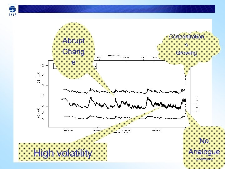 Abrupt Chang e High volatility Concentration s Growing No Analogue Level&speed