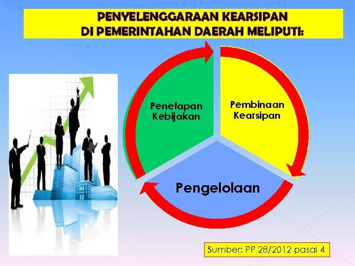 PENYELENGGARAAN KEARSIPAN DI PEMERINTAHAN DAERAH MELIPUTI: Penetapan Kebijakan Pembinaan Kearsipan Pengelolaan Sumber: PP 28/2012