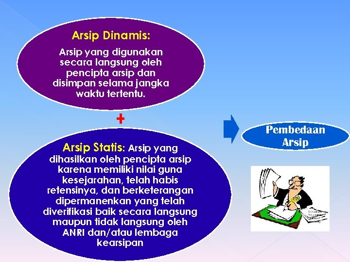 Arsip Dinamis: Arsip yang digunakan secara langsung oleh pencipta arsip dan disimpan selama jangka