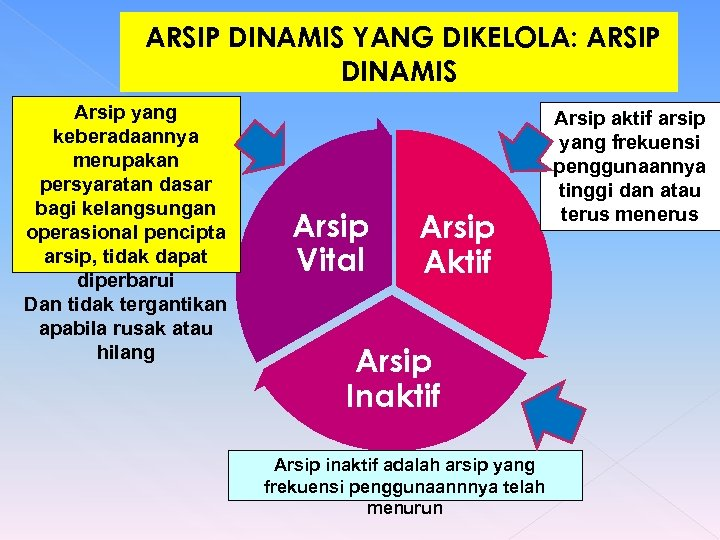 ARSIP DINAMIS YANG DIKELOLA: ARSIP DINAMIS Arsip yang keberadaannya merupakan persyaratan dasar bagi kelangsungan