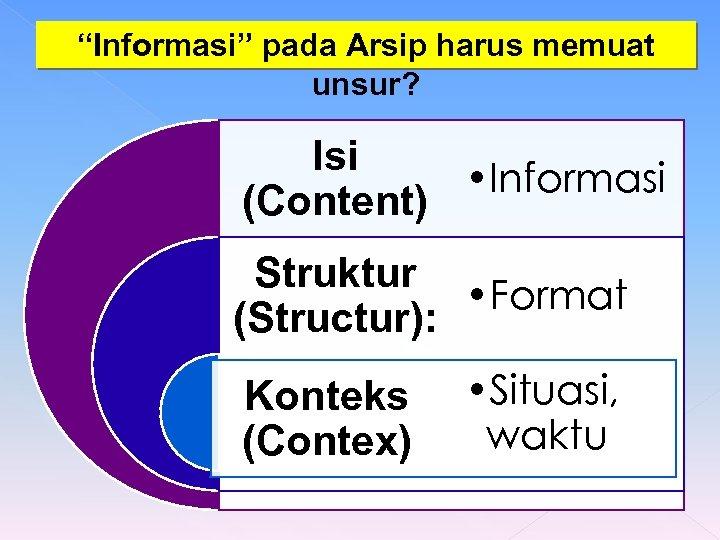 """Informasi"" pada Arsip harus memuat unsur? Isi • Informasi (Content) Struktur • Format (Structur):"