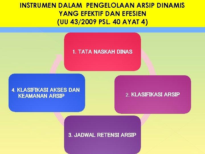 INSTRUMEN DALAM PENGELOLAAN ARSIP DINAMIS YANG EFEKTIF DAN EFESIEN (UU 43/2009 PSL. 40 AYAT
