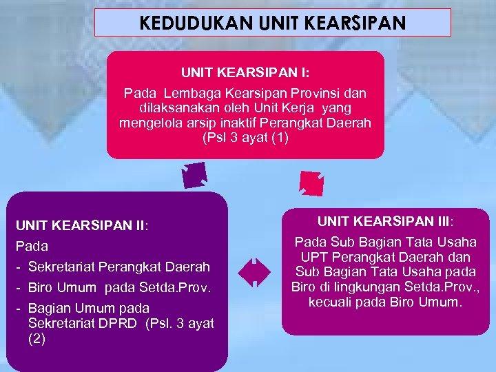 KEDUDUKAN UNIT KEARSIPAN I: Pada Lembaga Kearsipan Provinsi dan dilaksanakan oleh Unit Kerja yang