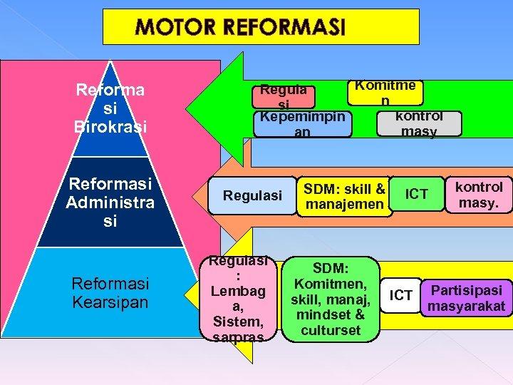 MOTOR REFORMASI Reforma si Birokrasi Reformasi Administra si Reformasi Kearsipan Komitme Regula n si