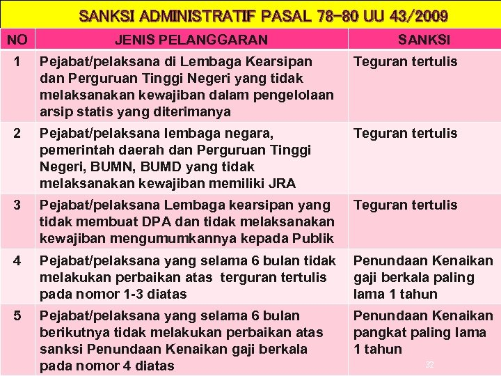 SANKSI ADMINISTRATIF PASAL 78 -80 UU 43/2009 NO JENIS PELANGGARAN SANKSI 1 Pejabat/pelaksana di