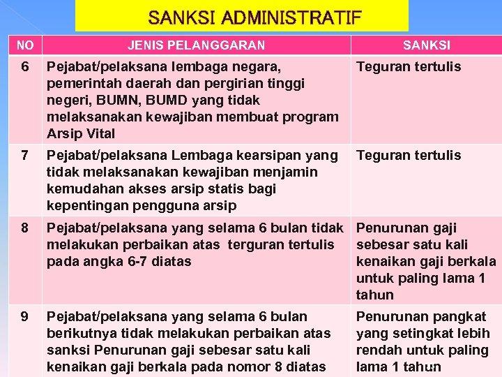 SANKSI ADMINISTRATIF NO JENIS PELANGGARAN SANKSI 6 Pejabat/pelaksana lembaga negara, pemerintah daerah dan pergirian