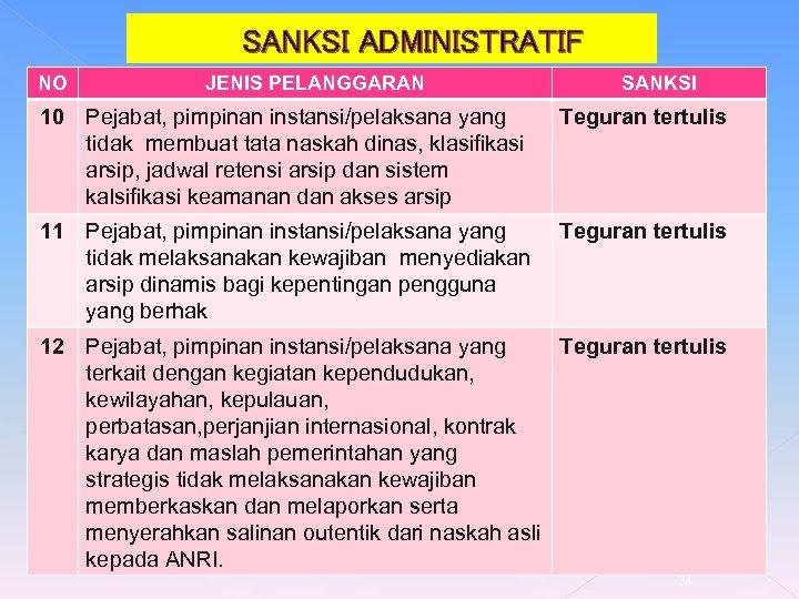 SANKSI ADMINISTRATIF NO JENIS PELANGGARAN SANKSI 10 Pejabat, pimpinan instansi/pelaksana yang tidak membuat tata