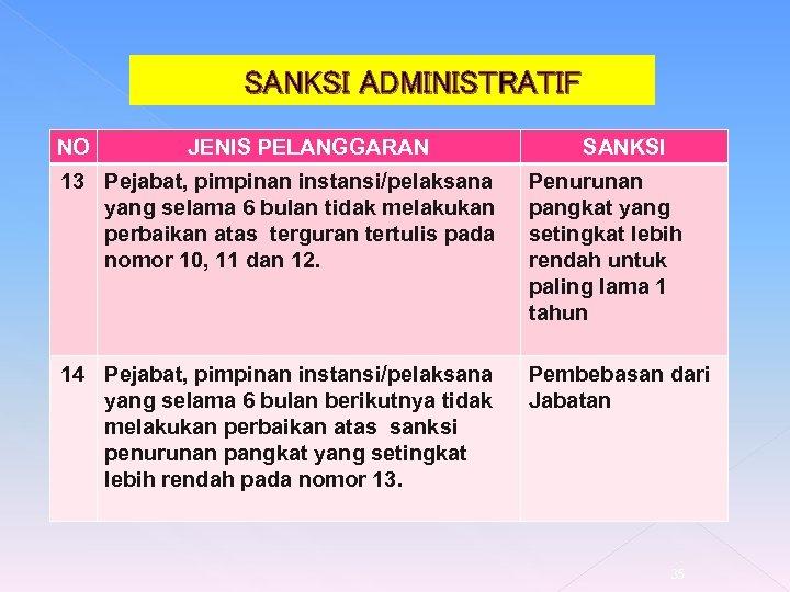 SANKSI ADMINISTRATIF NO JENIS PELANGGARAN SANKSI 13 Pejabat, pimpinan instansi/pelaksana yang selama 6 bulan