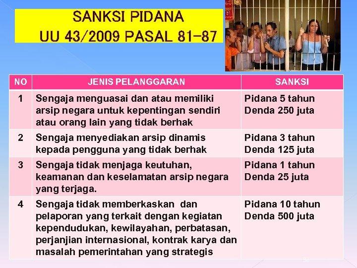 SANKSI PIDANA UU 43/2009 PASAL 81 -87 NO JENIS PELANGGARAN SANKSI 1 Sengaja menguasai