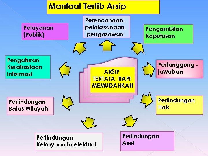 Manfaat Tertib Arsip Pelayanan (Publik) Pengaturan Kerahasiaan Informasi Perencanaan , pelakssanaan, pengasawan ARSIP TERTATA