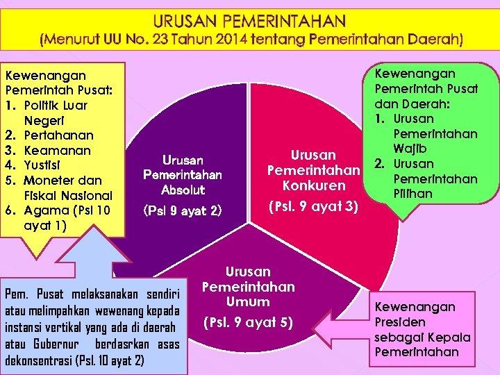 URUSAN PEMERINTAHAN (Menurut UU No. 23 Tahun 2014 tentang Pemerintahan Daerah) Kewenangan Pemerintah Pusat: