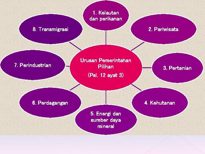 1. Kelautan dan perikanan 8. Transmigrasi 7. Perindustrian 2. Pariwisata Urusan Pemerintahan Pilihan (Psl.