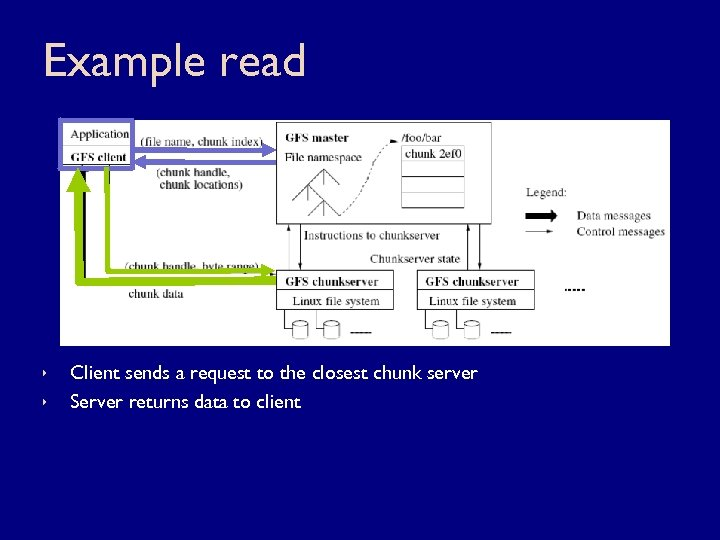 Example read ê ê Client sends a request to the closest chunk server Server