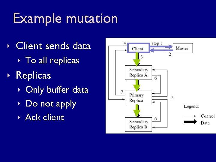 Example mutation ê Client sends data ê To all replicas ê Replicas ê Only