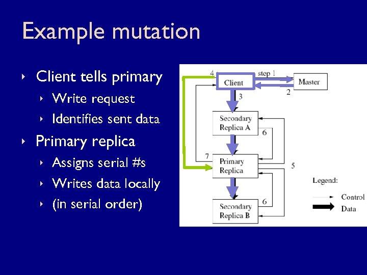 Example mutation ê Client tells primary ê Write request ê Identifies sent data ê