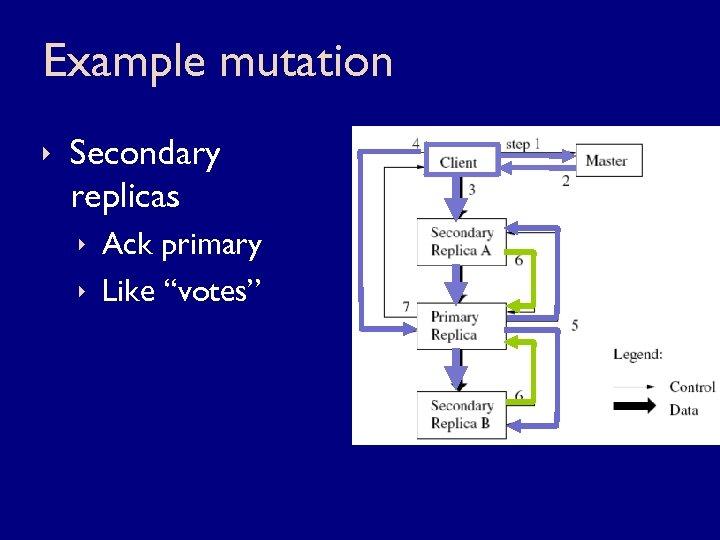 "Example mutation ê Secondary replicas ê Ack primary ê Like ""votes"""