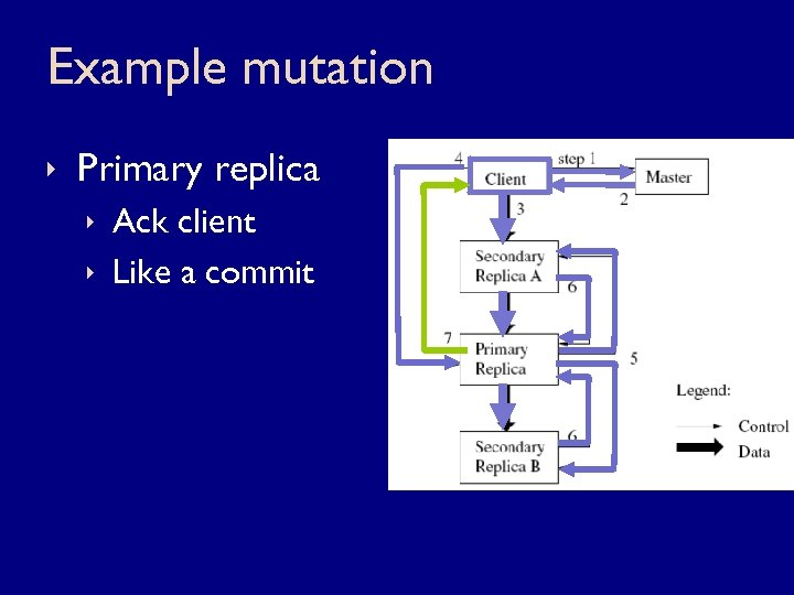 Example mutation ê Primary replica ê Ack client ê Like a commit