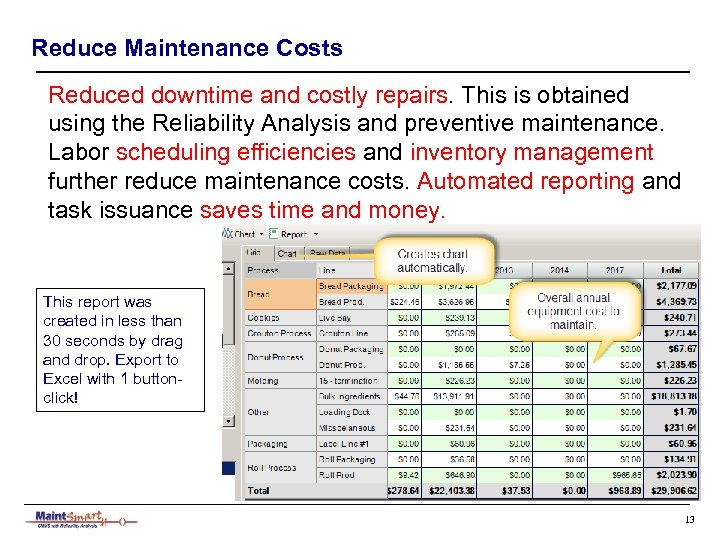 Reduce Maintenance Costs Reduced downtime and costly repairs. This is obtained using the Reliability