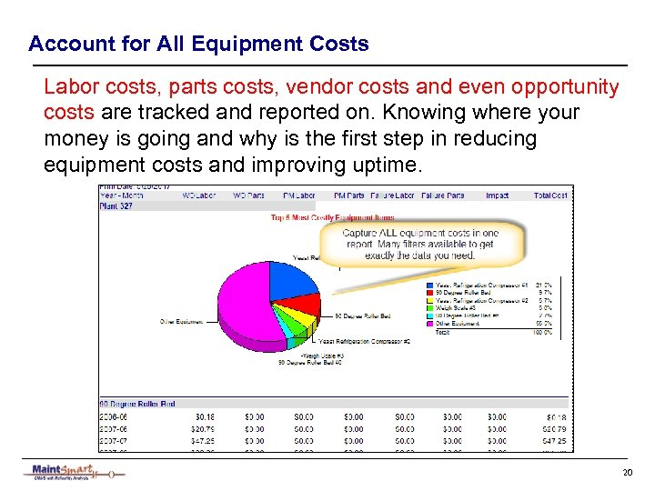 Account for All Equipment Costs Labor costs, parts costs, vendor costs and even opportunity