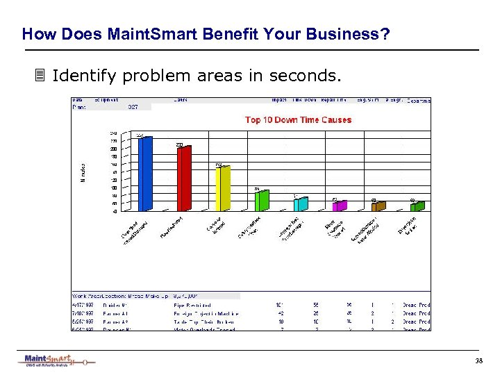 How Does Maint. Smart Benefit Your Business? 3 Identify problem areas in seconds. 38