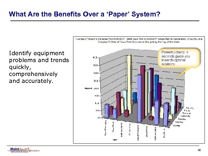 What Are the Benefits Over a 'Paper' System? Identify equipment problems and trends quickly,