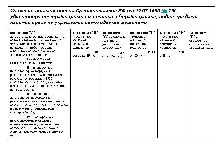 Согласно постановления Правительства РФ от 12. 07. 1999 № 796, удостоверение тракториста-машиниста (тракториста) подтверждает