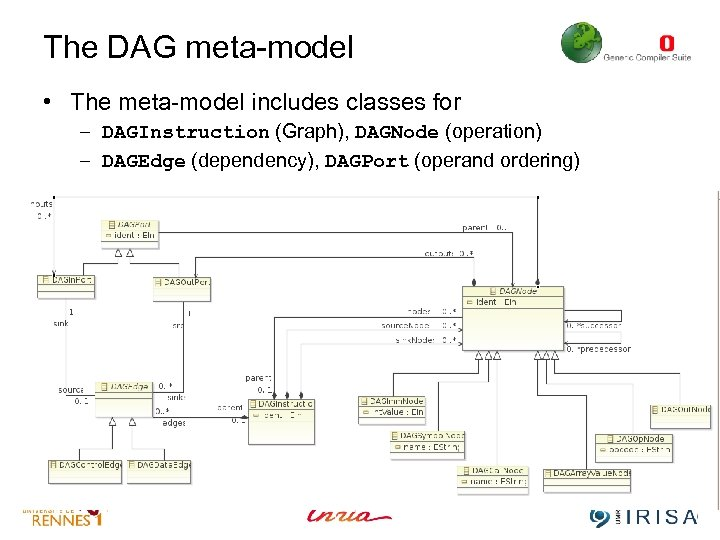 The DAG meta-model • The meta-model includes classes for – DAGInstruction (Graph), DAGNode (operation)