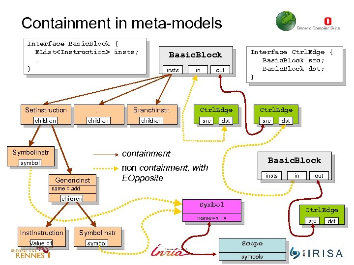 Containment in meta-models Interface Basic. Block { EList<Instruction> insts; … } Basic. Block insts