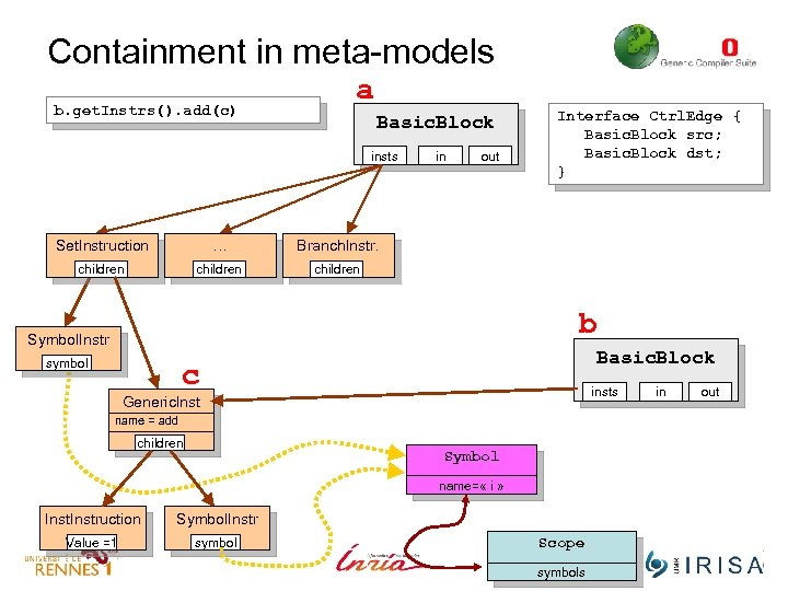 Containment in meta-models b. get. Instrs(). add(c) a Basic. Block insts Set. Instruction …