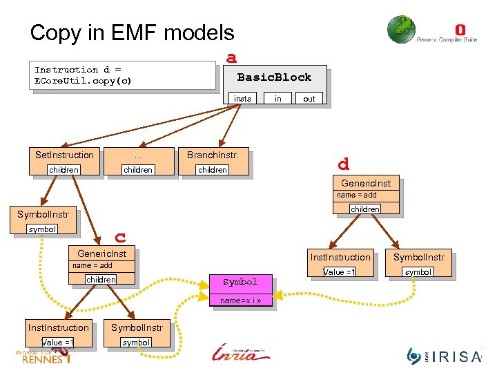 Copy in EMF models a Instruction d = ECore. Util. copy(c) Basic. Block insts