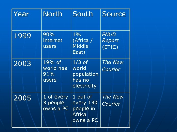 Year North Source 1999 90% internet users 1% (Africa / Middle East) PNUD Report