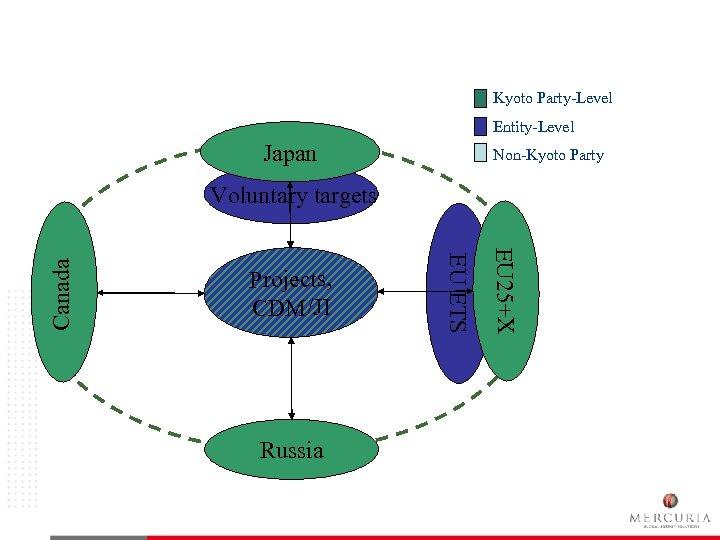Global GHG Market Kyoto Party-Level Entity-Level Japan Non-Kyoto Party Russia EU 25+X Projects, CDM/JI