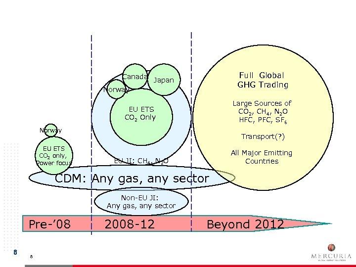 Global GHG Market Post-2012 Canada Japan Norway Full Global GHG Trading EU ETS CO