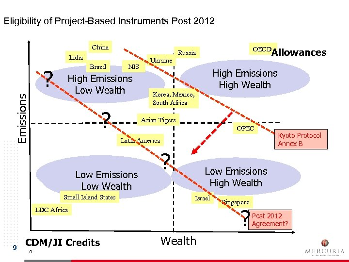 Eligibility of Project-Based Instruments Post 2012 China India Brazil ? NIS Emissions High Emissions