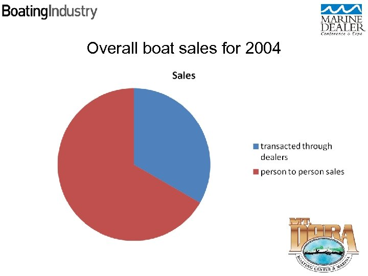 Overall boat sales for 2004